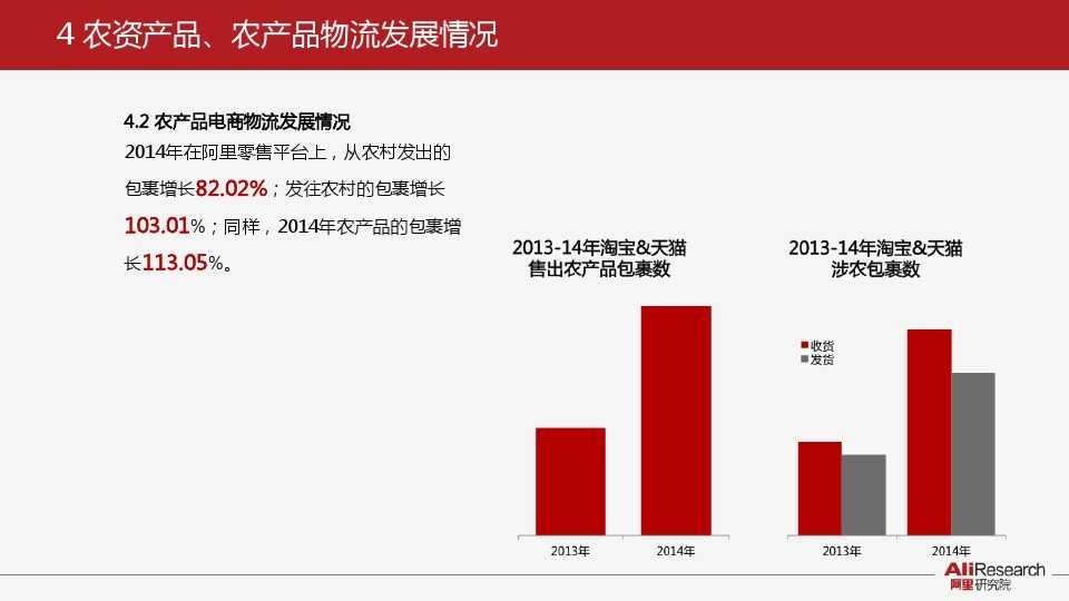 阿里研究:2014年中国农产品电子商务白皮书_000020