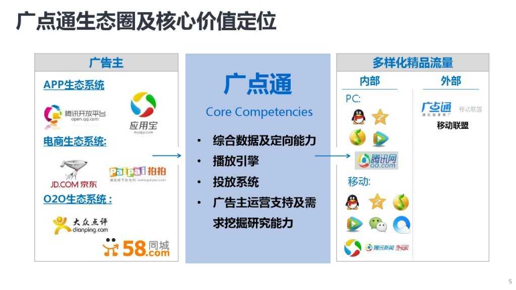 靳志辉-广点通深度用户挖掘与精准广告定向_000005