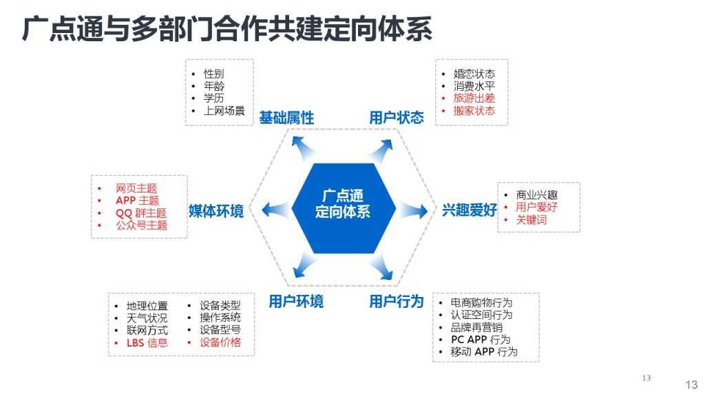 靳志辉-广点通深度用户挖掘与精准广告定向_000013