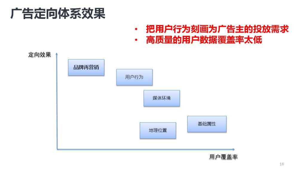 靳志辉-广点通深度用户挖掘与精准广告定向_000016