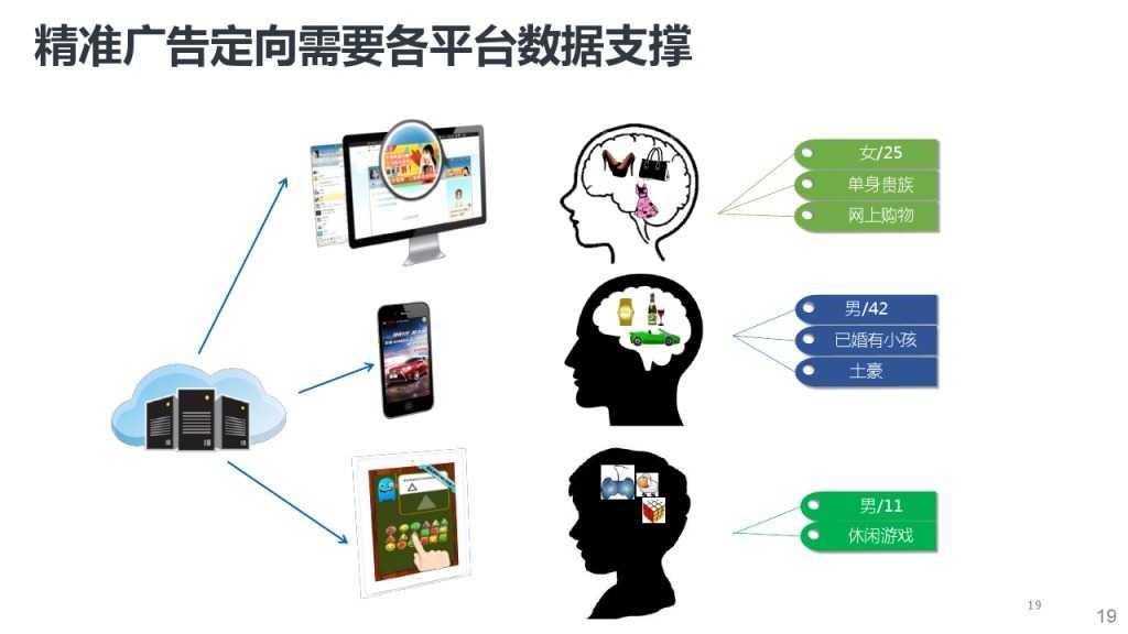 靳志辉-广点通深度用户挖掘与精准广告定向_000019