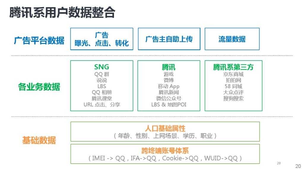 靳志辉-广点通深度用户挖掘与精准广告定向_000020