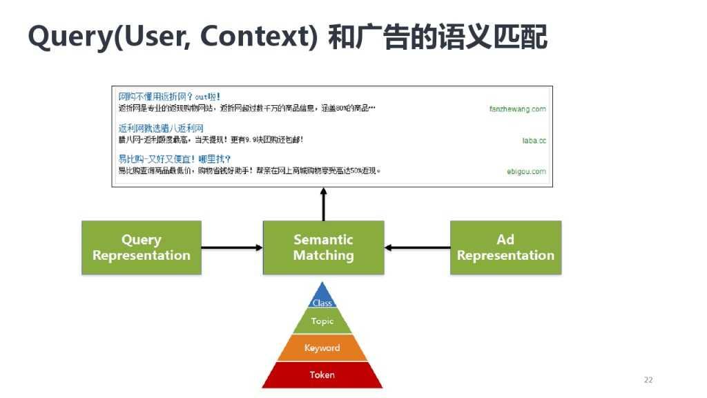 靳志辉-广点通深度用户挖掘与精准广告定向_000022