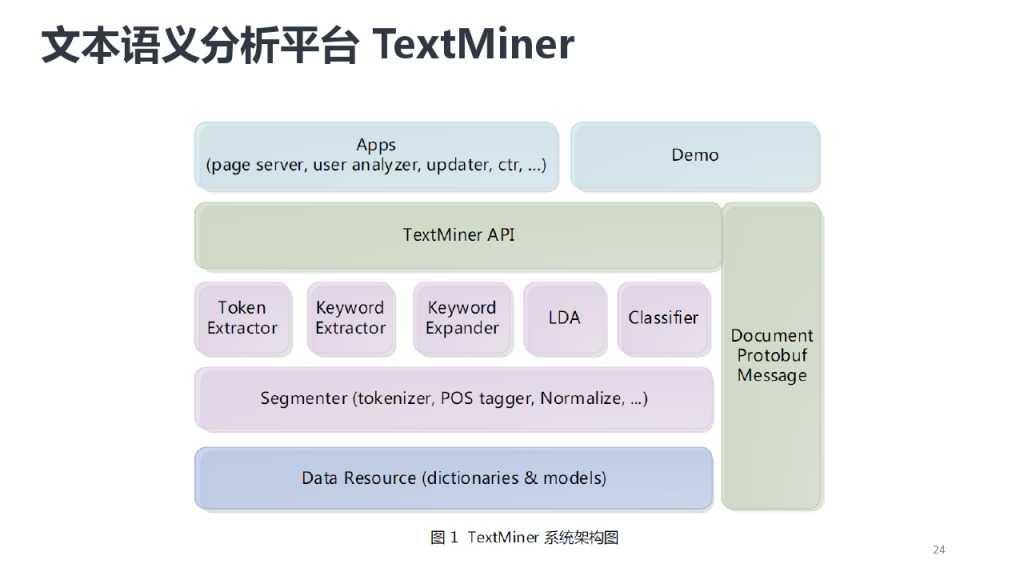 靳志辉-广点通深度用户挖掘与精准广告定向_000024