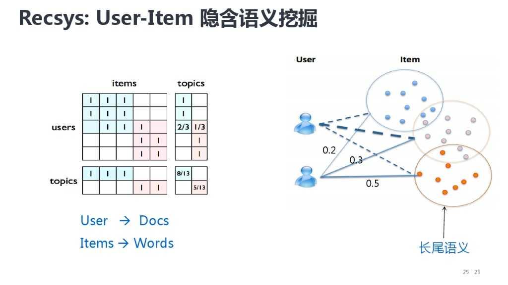 靳志辉-广点通深度用户挖掘与精准广告定向_000025