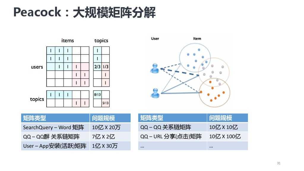 靳志辉-广点通深度用户挖掘与精准广告定向_000031