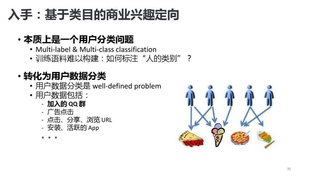 靳志辉-广点通深度用户挖掘与精准广告定向_000035
