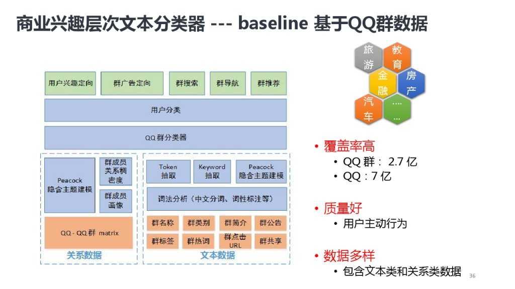 靳志辉-广点通深度用户挖掘与精准广告定向_000036
