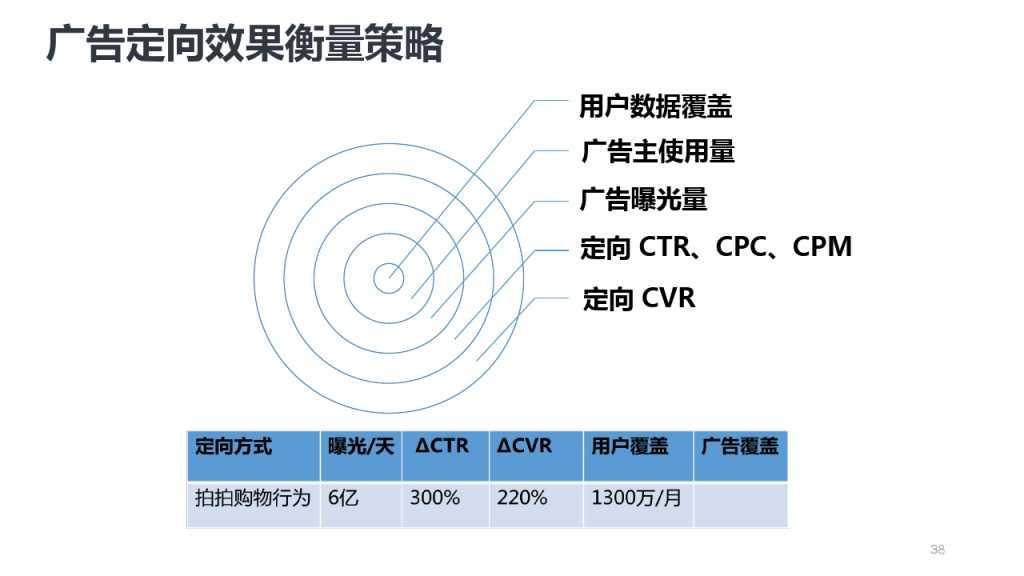 靳志辉-广点通深度用户挖掘与精准广告定向_000038