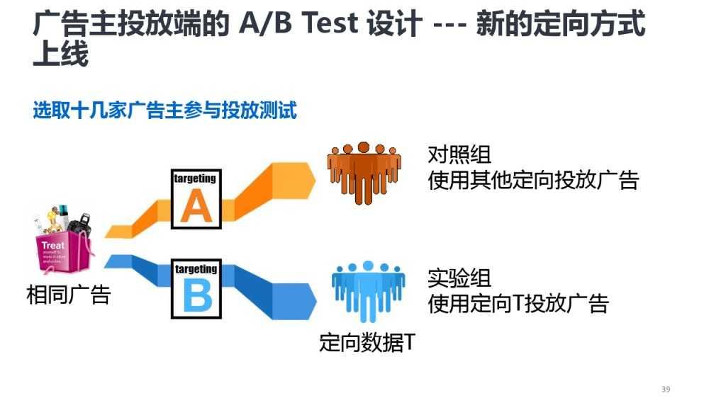 靳志辉-广点通深度用户挖掘与精准广告定向_000039