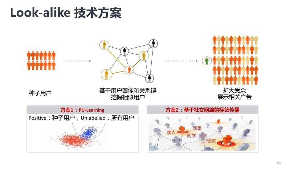 靳志辉-广点通深度用户挖掘与精准广告定向_000045
