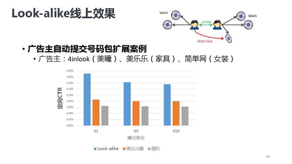 靳志辉-广点通深度用户挖掘与精准广告定向_000046