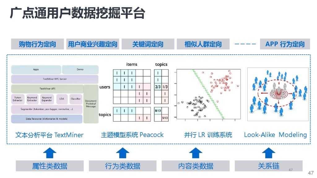 靳志辉-广点通深度用户挖掘与精准广告定向_000047