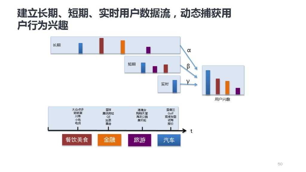 靳志辉-广点通深度用户挖掘与精准广告定向_000050