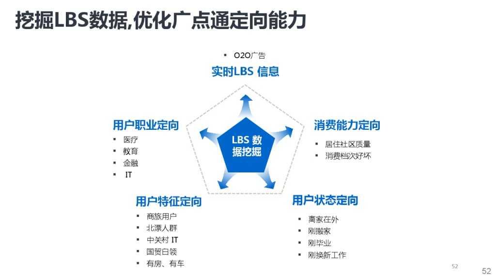 靳志辉-广点通深度用户挖掘与精准广告定向_000052