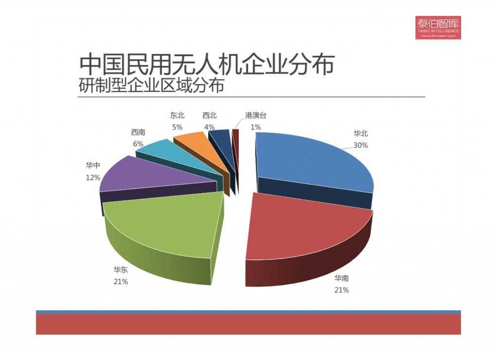 2015中国民用无人机市场研究报告_006