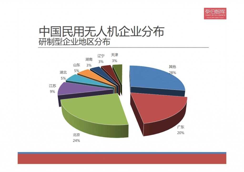 2015中国民用无人机市场研究报告_007