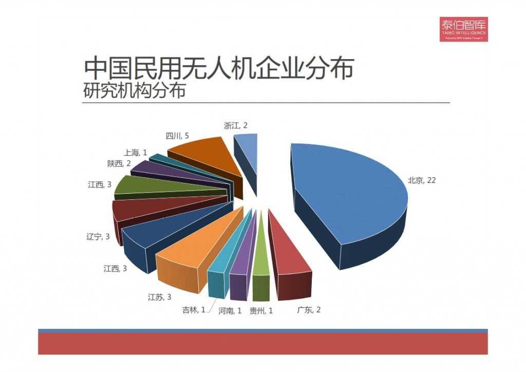 2015中国民用无人机市场研究报告_008