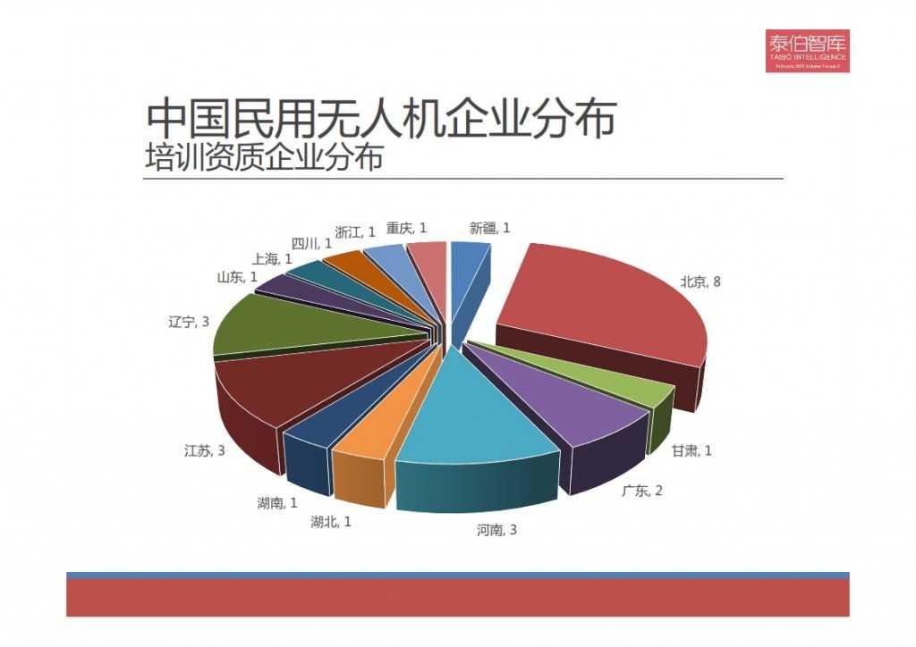 2015中国民用无人机市场研究报告_009