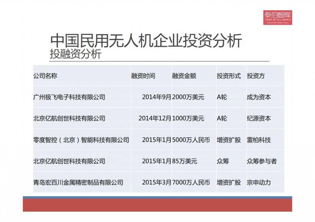 2015中国民用无人机市场研究报告_011