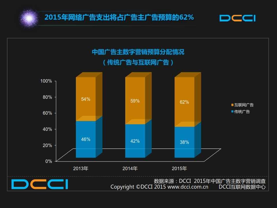 2015年中国数字营销趋势报告 _005