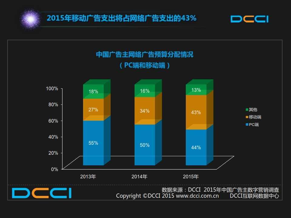2015年中国数字营销趋势报告 _006