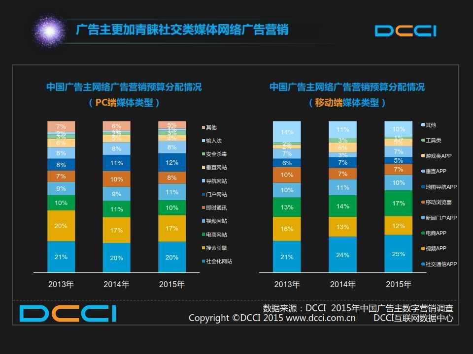 2015年中国数字营销趋势报告 _008