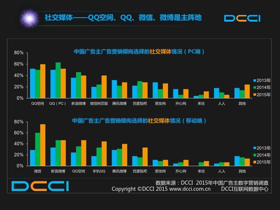 2015年中国数字营销趋势报告 _009