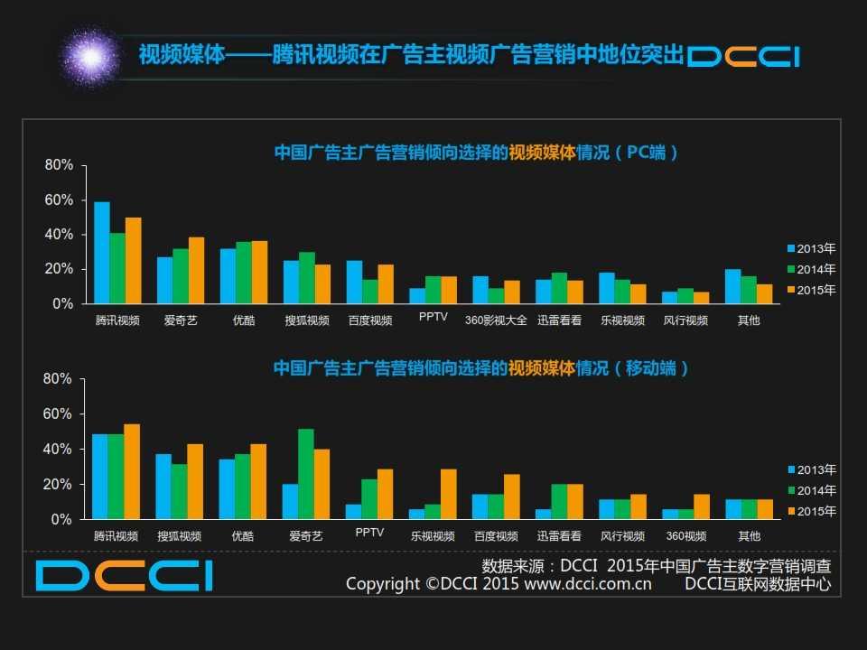 2015年中国数字营销趋势报告 _010
