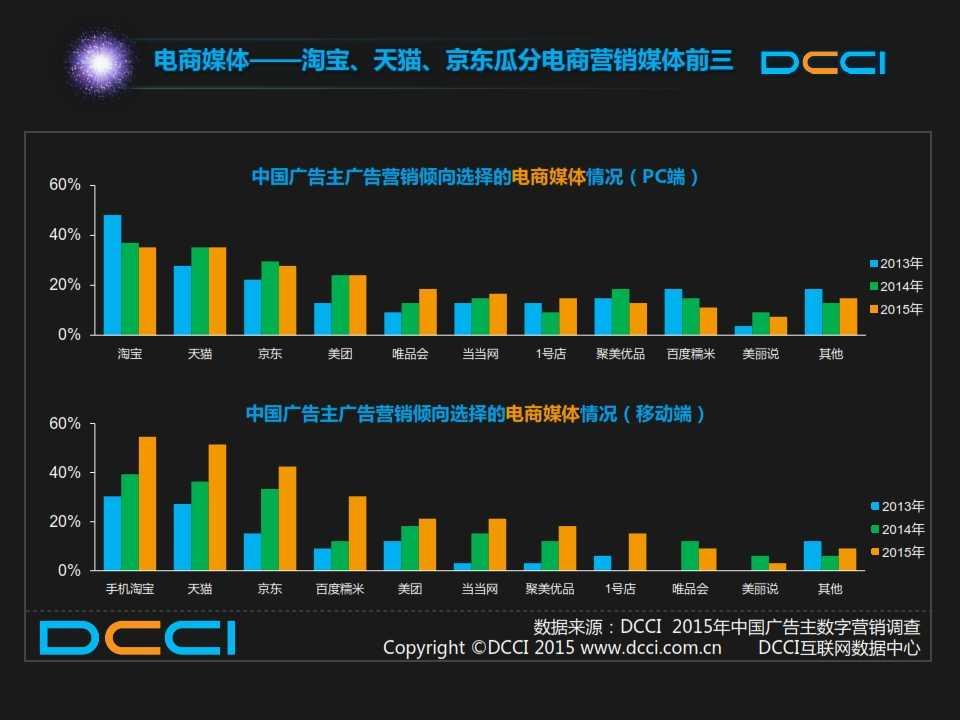 2015年中国数字营销趋势报告 _011