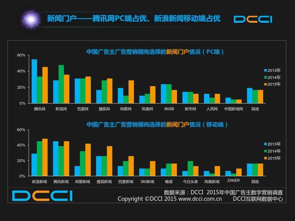 2015年中国数字营销趋势报告 _012