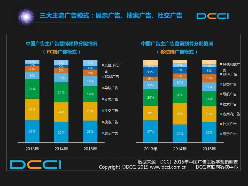2015年中国数字营销趋势报告 _014