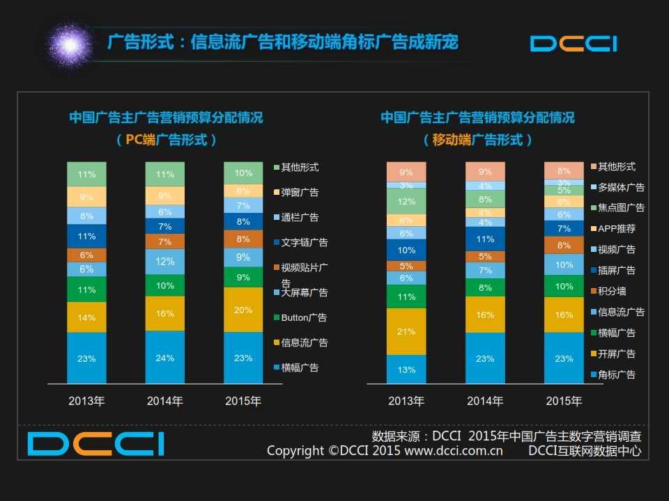 2015年中国数字营销趋势报告 _015
