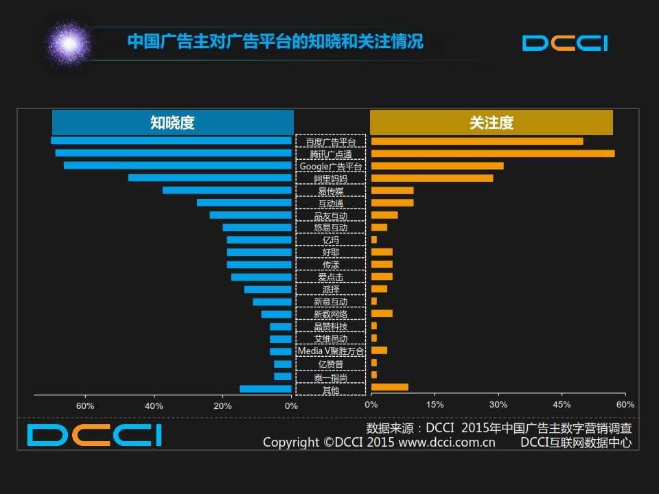 2015年中国数字营销趋势报告 _018