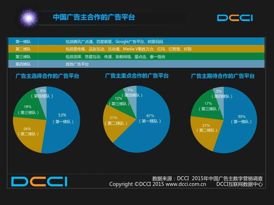 2015年中国数字营销趋势报告 _019