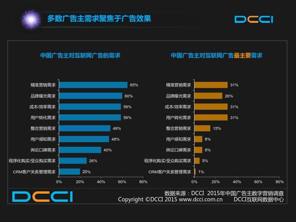 2015年中国数字营销趋势报告 _021