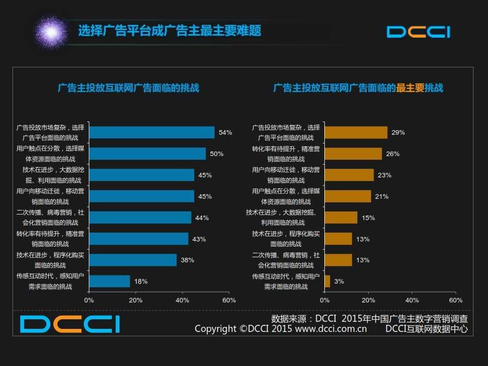 2015年中国数字营销趋势报告 _022