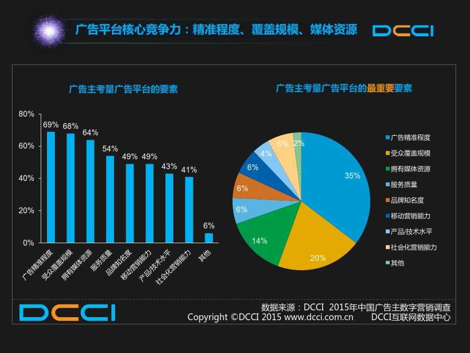 2015年中国数字营销趋势报告 _023