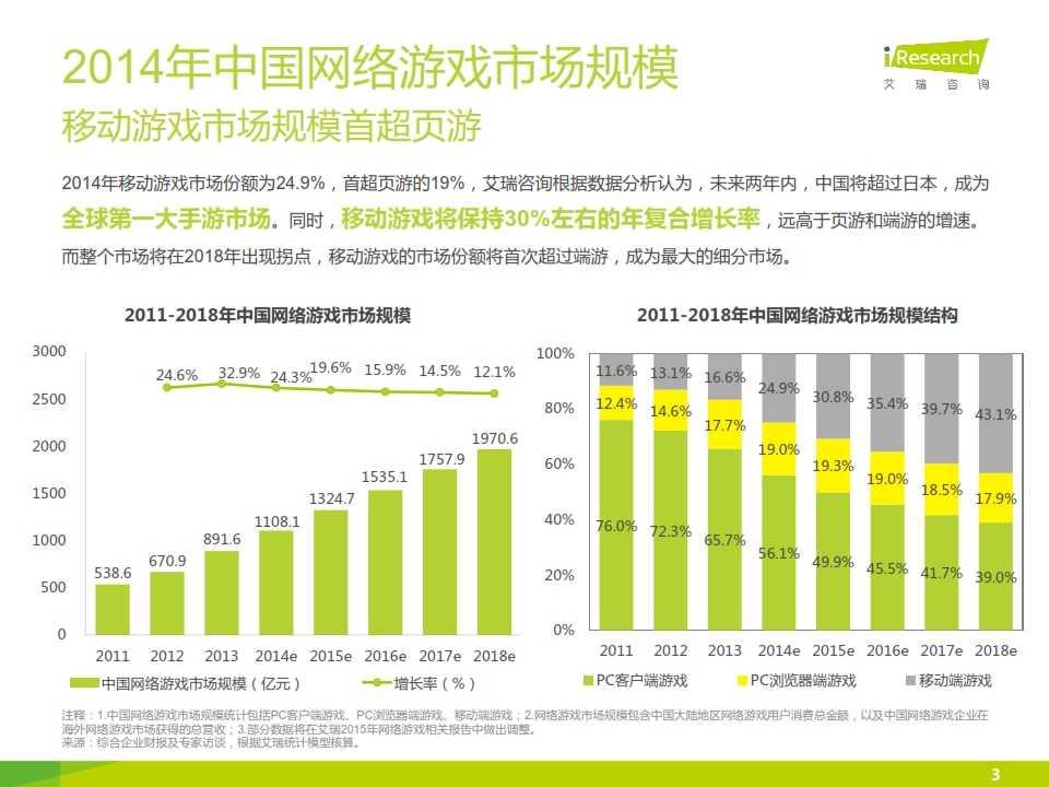 2015年中国移动游戏行业研究报告_003