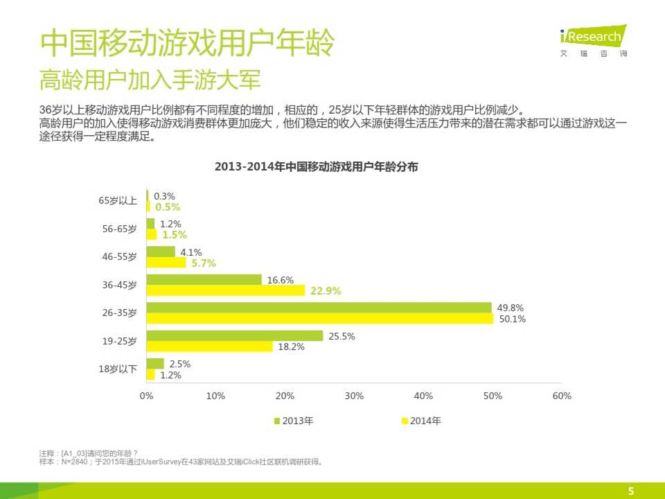 2015年中国移动游戏行业研究报告_005