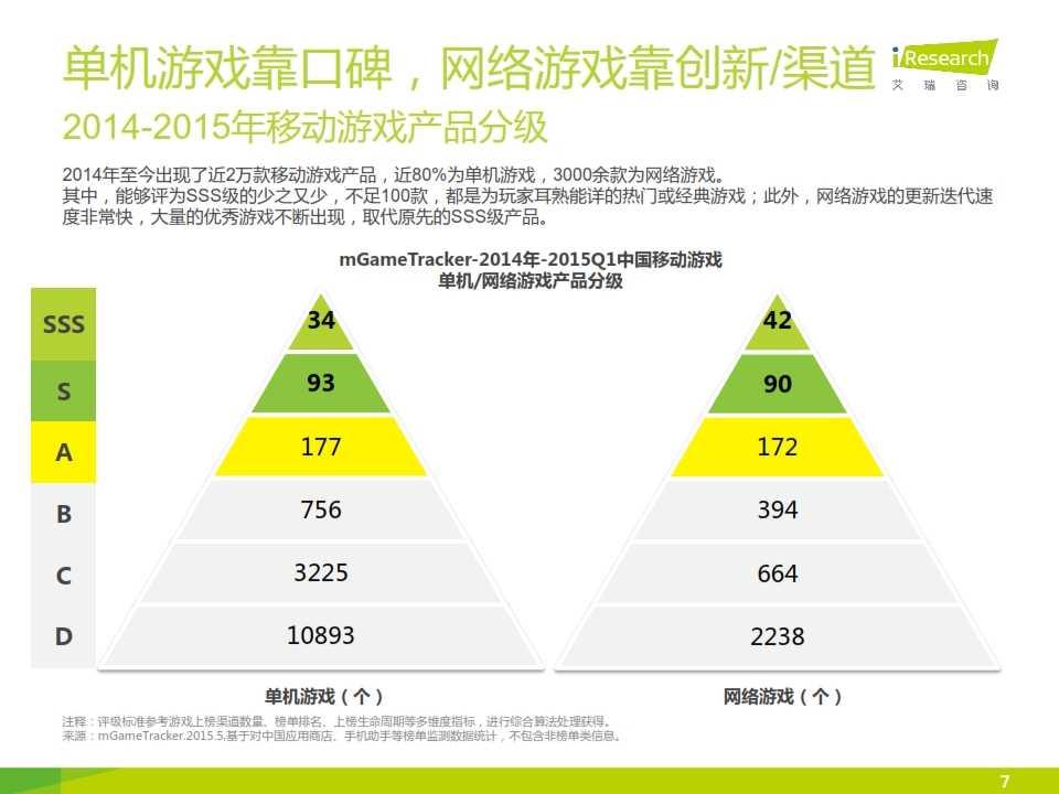 2015年中国移动游戏行业研究报告_007