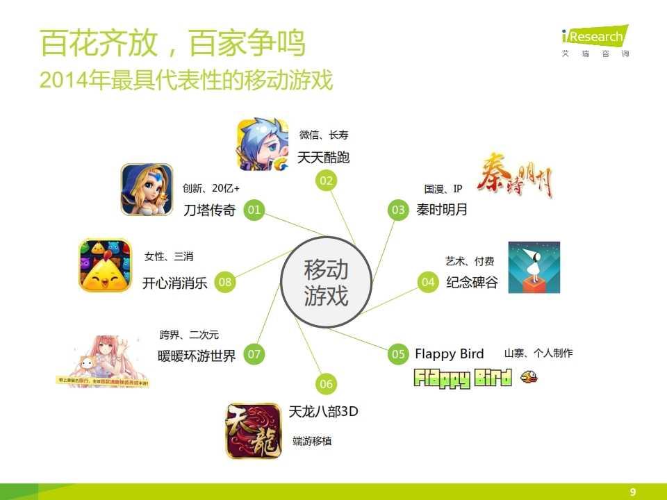 2015年中国移动游戏行业研究报告_009