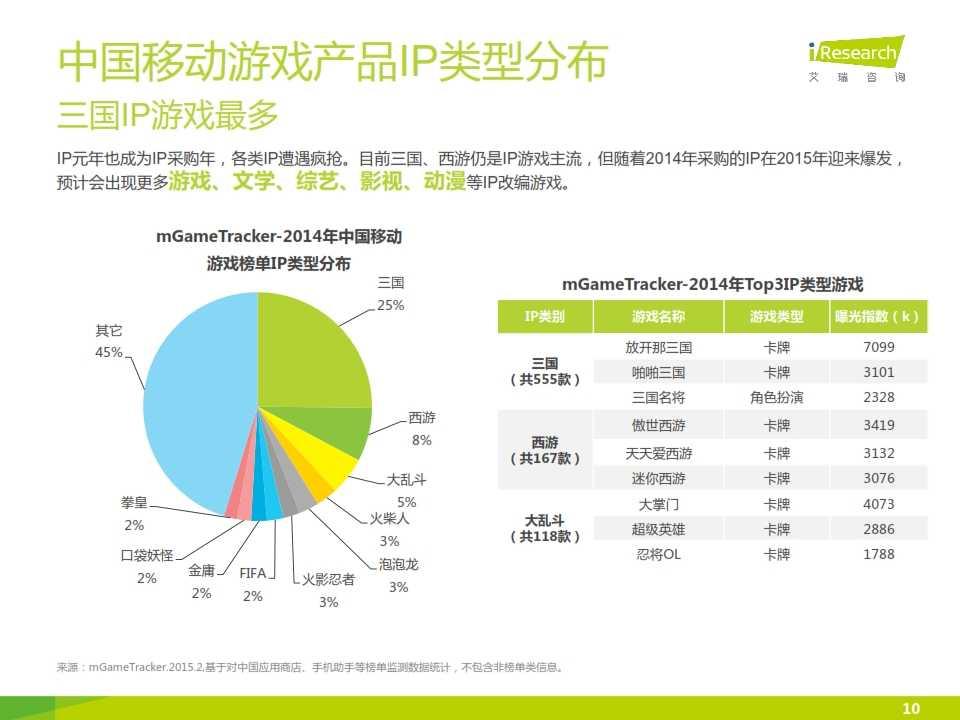 2015年中国移动游戏行业研究报告_010