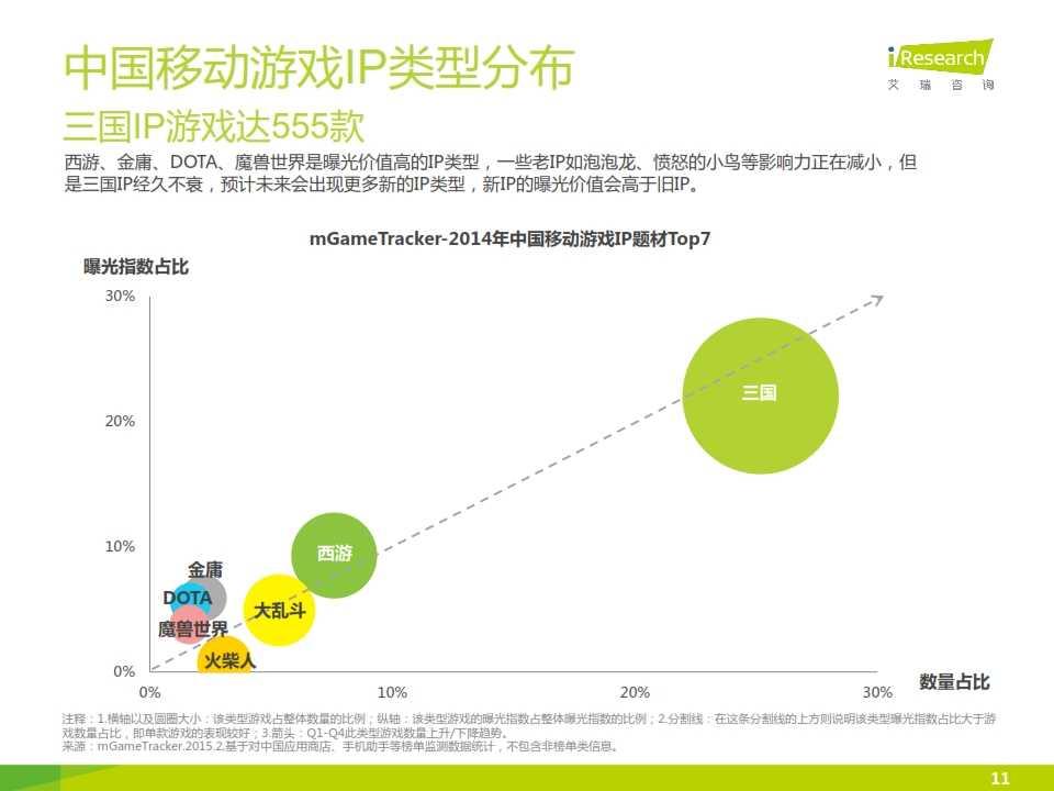 2015年中国移动游戏行业研究报告_011