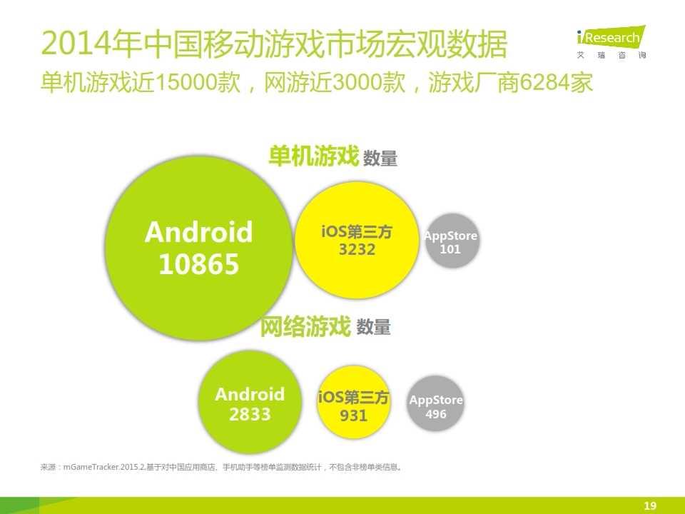 2015年中国移动游戏行业研究报告_019
