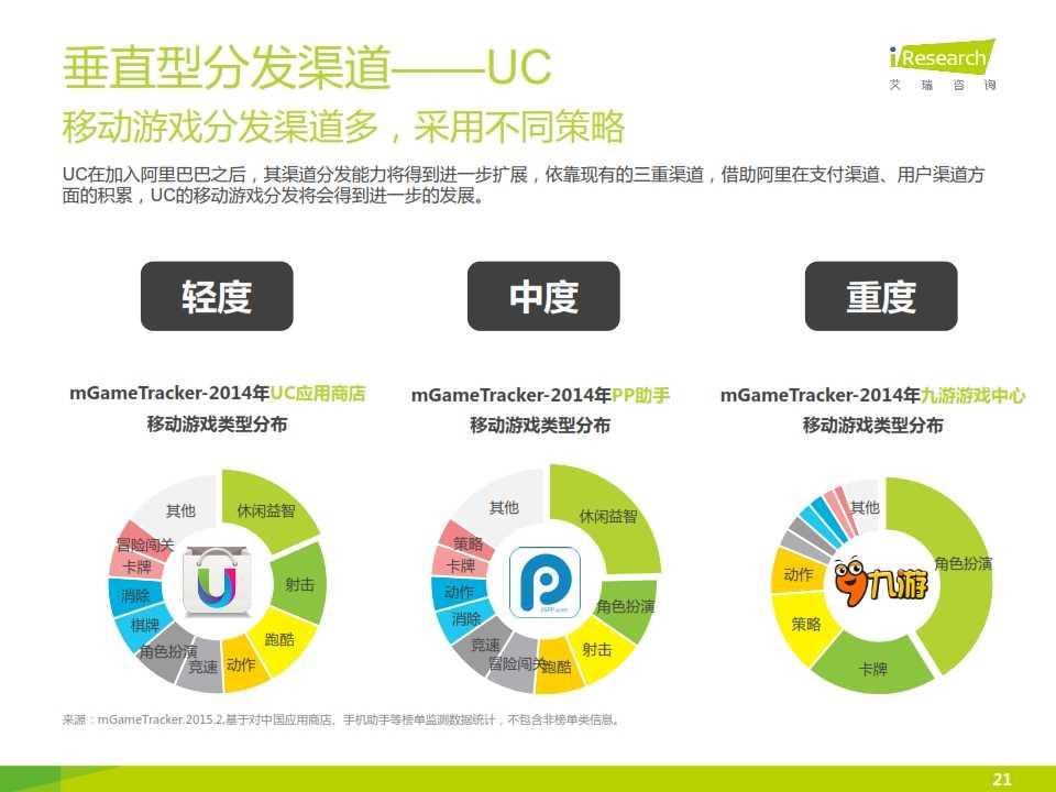 2015年中国移动游戏行业研究报告_021