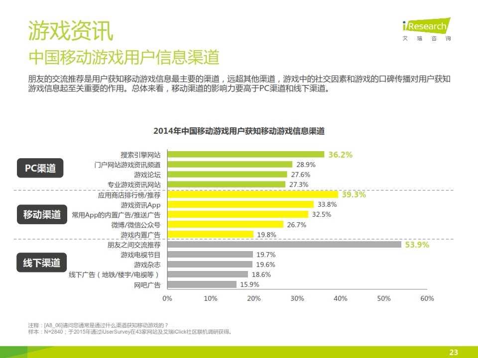 2015年中国移动游戏行业研究报告_023