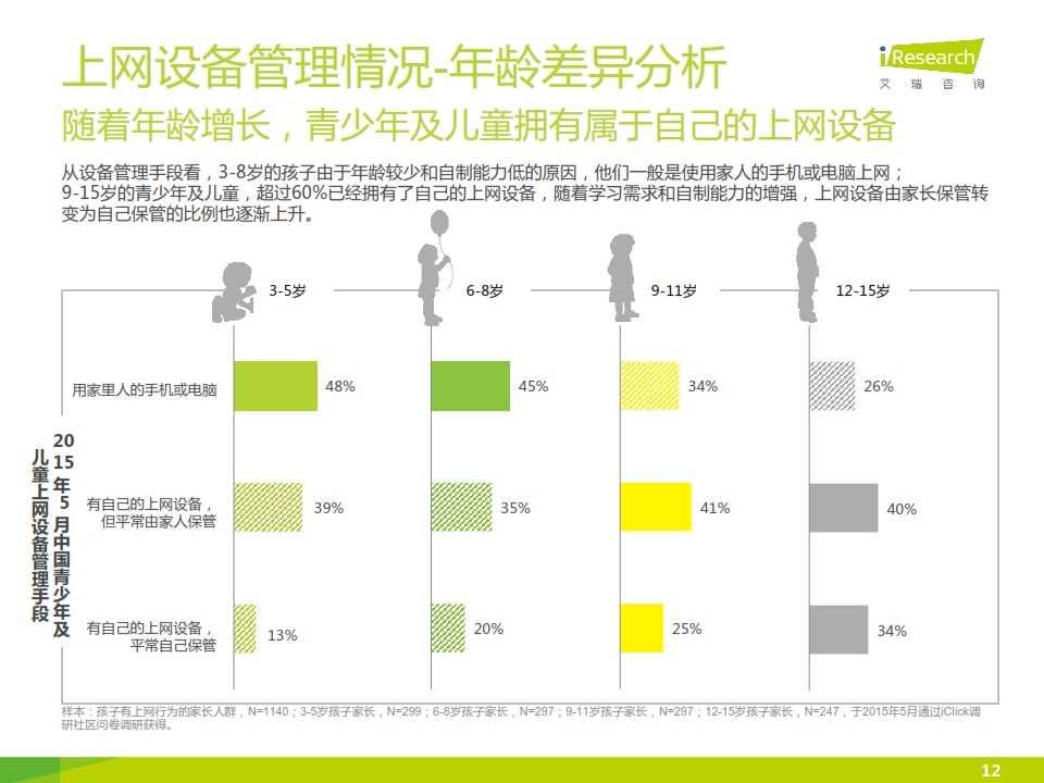 2015年中国青少年及儿童互联网使用现状研究报告_012