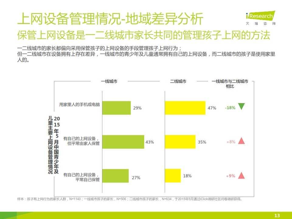 2015年中国青少年及儿童互联网使用现状研究报告_013