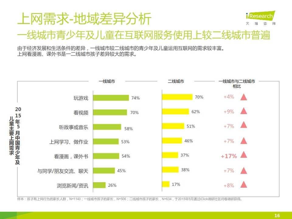 2015年中国青少年及儿童互联网使用现状研究报告_016